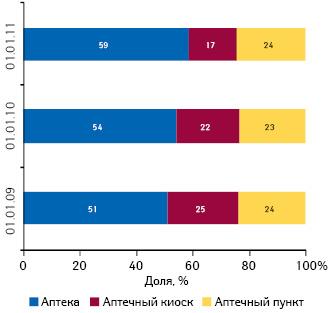 Удельный вес различных типов торговых точек вцелом поУкраине посостоянию на01.01.2009 г., 01.01.2010 г. и01.01.2011 г.