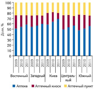 Структура аптечного рынка вразрезе различных типов торговых точек ирегионов Украины посостоянию на01.01.2009 г., 01.01.2010 г. и01.01.2011 г.