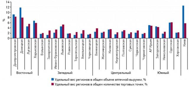 Долевое распределение регионов Украины поколичеству торговых точек посостоянию на01.01.2011 г. иобъему аптечных продаж вденежном выражении поитогам 2010 г.