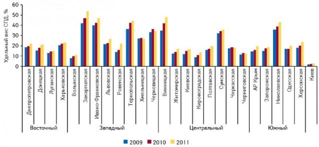 Удельный вес торговых точек, принадлежащих ЧП, вразрезе регионов Украины, посостоянию на01.01.2009 г., 01.01.2010 г. и01.01.2011 г.