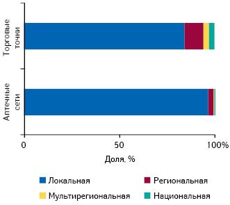 Аптечный бизнес: сила многообразия. Инфраструктура аптечного рынка Украины