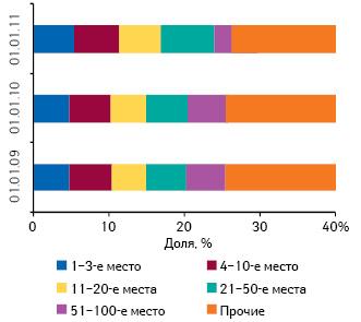 Распределение аптечных сетей попозициям врейтинге поколичеству торговых точек суказанием удельного веса поитогам 2010 г. вцелом поУкраине