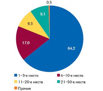 Распределение объема аптечных продаж* вденежном выражении попозициям врейтинге аптечных сетей суказанием удельного веса поитогам 2010 г. вВолынской обл.