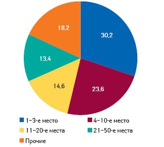 Распределение объема аптечных продаж* вденежном выражении попозициям врейтинге аптечных сетей суказанием удельного веса поитогам 2010 г. воЛьвовской обл.
