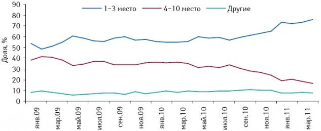 Динамика удельного веса топ-5 дистрибьюторов вобщем объеме поставок лекарственных средств вденежном выражении вянваре 2009 – апреле 2011 г. посравнению саналогичным периодом предыдущего года
