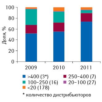 Распределение дистрибьюторов покластерам пообъему поставок лекарственных средств ваптеки вденежном выражении поитогам января–апреля 2009–2011 гг.