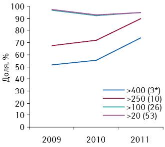 Динамика удельного веса дистрибьюторов взависимости от количества маркетирующих организаций, скоторыми они сотрудничают, вобщем объеме поставок лекарственных средств нарозничный рынок вденежном выражении поитогам января–апреля 2009–2011 гг.