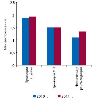 Общее количество воспоминаний специалистов здравоохранения о различных видах промоции, промоциях медпредставителей, иназначениях/рекомендациях врачей ифармацевтов поитогам I кв. 2010–2011 гг.