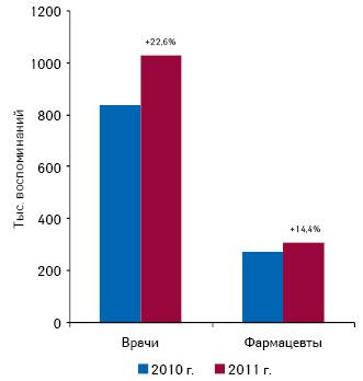 Общее количество воспоминаний врачей ифармацевтов о назначениях ирекомендациях лекарственных средств поитогам I кв. 2010–2011 гг. суказанием прироста относительно аналогичного периода предыдущего года