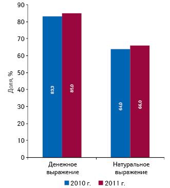 Удельный вес всех брэндов препаратов, промотируемых через визиты медпредставителей, нарынке аптечных продаж лекарств вденежном инатуральном выражении поитогам I кв. 2010–2011 гг.