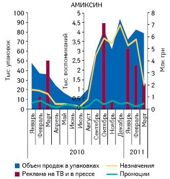 Объем аптечных продаж АМИКСИНА внатуральном выражении, инвестиций врекламу наТВ ипрессе, а также количество воспоминаний врачей ифармацевтов о промоциях, назначениях ирекомендациях вянваре 2010 – марте 2011 г.