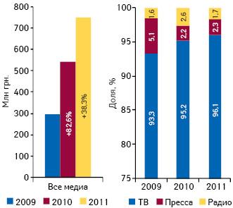 Общий объем инвестиций врекламу лекарств наТВ, впрессе инарадио вI кв. 2009–2011 гг. суказанием прироста относительно аналогичного периода предыдущего года, а также удельный вес различных рекламоносителей вобщем объеме инвестиций фармкомпаний вэтот период