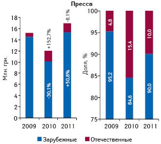 Объем инвестиций врекламу лекарств впрессе вразрезе зарубежных иотечественных фармкомпаний поитогам I кв. 2009–2011 гг. суказанием прироста/убыли относительно аналогичных периодов предыдущих лет, а также доли вобщем объеме рынка рекламы лекарств впрессе