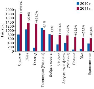 Динамика объема инвестиций врекламу лекарств втоп-10 печатных изданий поитогам I кв. 2010–2011 гг. суказанием прироста/убыли относительно аналогичного периода предыдущего года