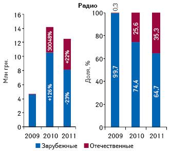 Объем инвестиций врекламу лекарств нарадио вразрезе зарубежных иотечественных фармкомпаний поитогам I кв. 2009–2011 гг. суказанием прироста/убыли относительно аналогичного периода предыдущего года, а также доли вобщем объеме рынка рекламы лекарств нарадио