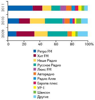 Удельный вес топ-10 радиостанций пообъему инвестиций врекламу лекарственных средств поитогам I кв. 2009–2011 гг.