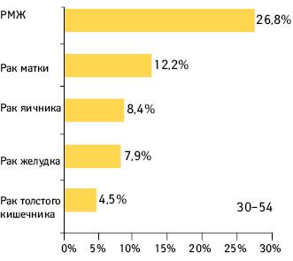 Относительная смертность от 5 наиболее распространенных видов рака среди женщин ввозрасте 30–54 лет вУкраине в2009 г.