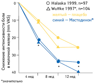Данные двух независимых контролируемых клинических испытаний воспроизводимо демонстрируют статистически достоверное уменьшение выраженности боли вмолочной железе у пациенток смастопатией после лечения Мастодиноном, переносимость соответствует плацебо (поWuttke W. et al., 1997; Halaska et al., 1999)