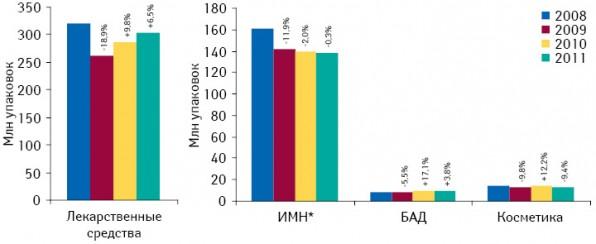 Объем аптечных продаж всех категорий товаров «аптечной корзины» внатуральном выражении поитогам I кв. 2008–2011 гг. суказанием темпов прироста/убыли посравнению саналогичным периодом предыдущего года