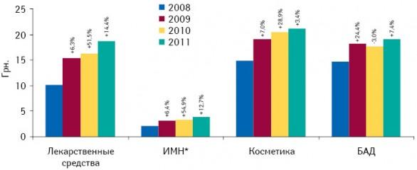 Средневзвешенная стоимость 1 упаковки всех категорий товаров «аптечной корзины» поитогам I кв. 2008–2011 гг. суказанием темпов прироста/убыли посравнению саналогичным периодом предыдущего года