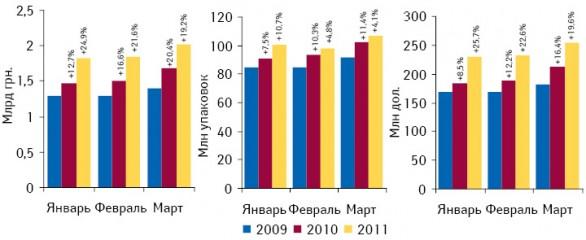 Объем аптечных продаж лекарственных средств вденежном инатуральном выражении, а также долларовом эквиваленте поитогам января–марта 2009–2011 гг. суказанием темпов прироста посравнению саналогичным периодом предыдущего года