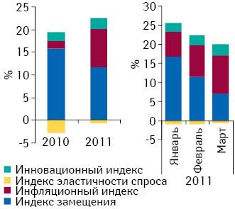 Индикаторы прироста/убыли объема аптечных продаж лекарственных средств вденежном выражении поитогам I кв. 2010–2011 гг., а также вянваре–марте 2011 г. посравнению саналогичным периодом предыдущего года
