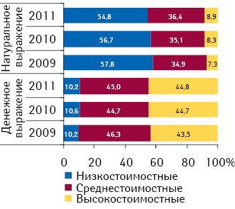 Структура аптечных продаж лекарственных средств вразрезе ценовых ниш вденежном инатуральном выражении поитогам I кв. 2009–2011 гг.