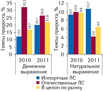 Темпы прироста объема аптечных продаж лекарственных средств вденежном инатуральном выражении поитогам I кв. 2010–2011 гг. посравнению саналогичным периодом предыдущего года