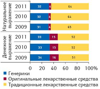 Структура аптечных продаж лекарственных средств вразрезе рыночного статуса вденежном инатуральном выражении поитогам I кв. 2009–2011 гг.