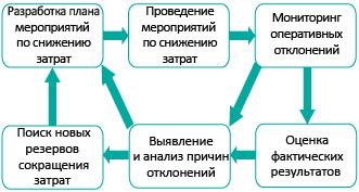 Схема реализации планов поснижению затрат