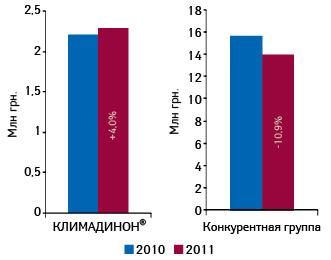 Объем аптечных продаж брэнда КЛИМАДИНОН® ипрепаратов его конкурентной группы вденежном выражении поитогам января–апреля 2009–2011 гг. суказанием темпов прироста/убыли посравнению саналогичным периодом предыдущего года