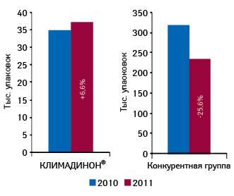 Объем аптечных продаж брэнда КЛИМАДИНОН® ипрепаратов его конкурентной группы внатуральном выражении поитогам января–апреля 2009–2011 гг. суказанием темпов прироста/убыли посравнению саналогичным периодом предыдущего года