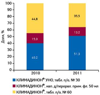 Структура аптечных продаж брэнда КЛИМАДИНОН® вразрезе форм его выпуска вденежном выражении поитогам января–апреля 2010–2011 гг.