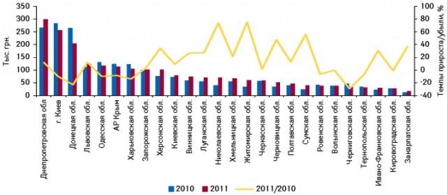 Объем аптечных продаж брэнда КЛИМАДИНОН® вденежном выражении врегионах Украины поитогам января–апреля 2010–2011 гг. суказанием темпов прироста/убыли посравнению саналогичным периодом предыдущего года