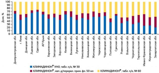 Структура аптечных продаж брэнда КЛИМАДИНОН® вразрезе форм его выпуска вденежном выражении врегионах Украины поитогам января–апреля 2011 г.