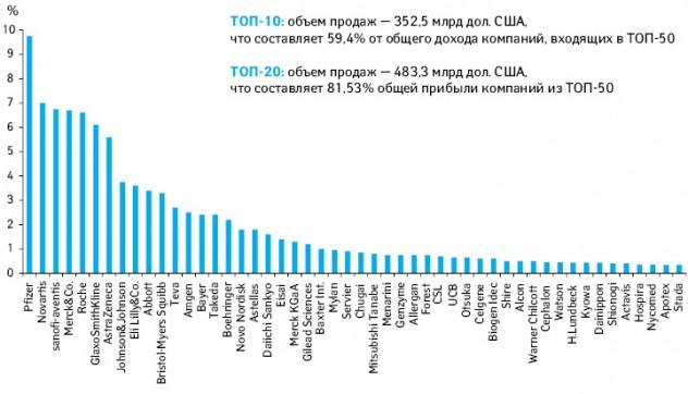 Распределение прибыли фармкомпаний, входящих втоп-50 в2010 г.