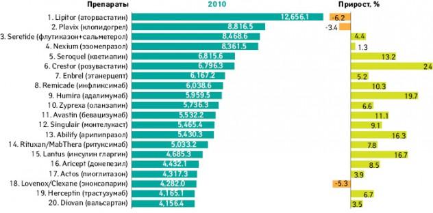 Топ-20 препаратов пообъему продаж вмире (млрд дол.; поданным «IMS Health», MIDAS, 2010)