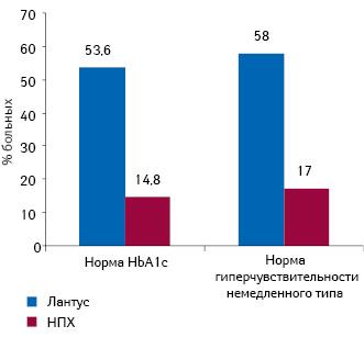 Уменьшение скорости развития поздних осложнений сахарного диабета при снижении показателя HbA1c на1%