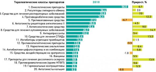 Топ-20 терапевтических классов препаратов пообъему продаж в2010 г. вмире
