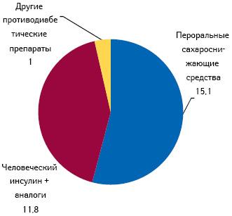 Структура мирового рынка диабетических средств в2010 г., млрд дол. США
