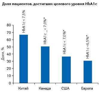 Удельный вес пациентов, достигших целевого значения уровня HbA1c, внекоторых странах мира