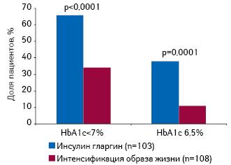 Удельный вес пациентов, достигших определенного значения HbA1c при инициации терапии инсулином гларгин вкомбинации спероральными сахароснижающими препаратами посравнению синтенсификацией образа жизни вкомплексе спероральными сахароснижающими препаратами втечение 9 мес
