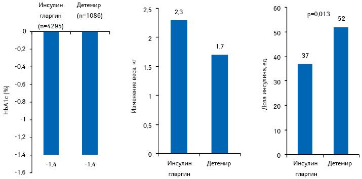 Сравнительная эффективность идозировка инсулина гларгин идетемира