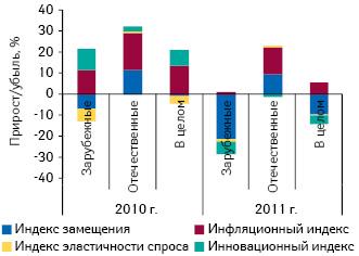 Индикаторы прироста/убыли объема госпитальных закупок лекарственных средств вденежном выражении вразрезе зарубежного иотечественного производства вI кв. 2010–2011 гг. посравнению саналогичным периодом предыдущего года