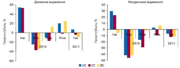Темпы прироста/убыли госпитальных закупок лекарственных средств вразрезе ценовых ниш вденежном инатуральном выражении поитогам I кв. 2010–2011 гг. посравнению саналогичным периодом предыдущего года