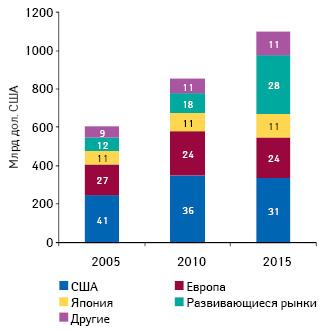 Общий объем расходов налекарственные средства внекоторых странах поитогам 2005 г., 2010 г. ипрогноз на2015 г. суказанием их долевого участия вэтом объеме
