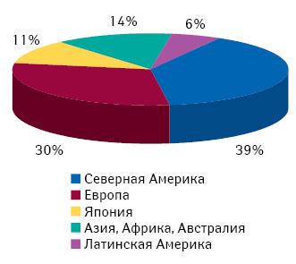 Региональная структура мирового фармацевтического рынка вденежном выражении в2010 г., пооценкам компании «IMS Health», опубликованным насайте