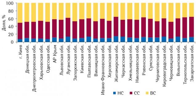 Удельный вес препаратов вобщем объеме аптечных продаж вденежном выражении вразрезе ценовых ниш (низкостоимостные лекарственные средства(НС) — до 8,7 грн. за упаковку, среднестоимостные (СС) — 8,7–50,4 грн.; высокостоимостные (ВС)— более 50,4 грн.) врегионах Украины вI кв. 2011 г.