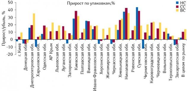 Темпы прироста объема аптечных продаж лекарственных средств внатуральном выражении вразрезе ценовых ниш врегионах Украины вI кв. 2011 г. посравнению саналогичным периодом 2010 г.