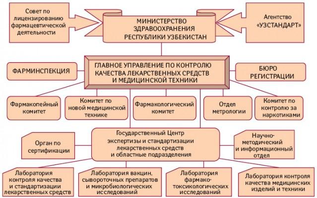 Административная структура системы контроля качества лекарственных средств вРеспублике Узбекистан
